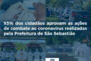 93% dos cidadãos aprovam as ações de combate ao coronavírus realizadas pela Prefeitura de São Sebastião