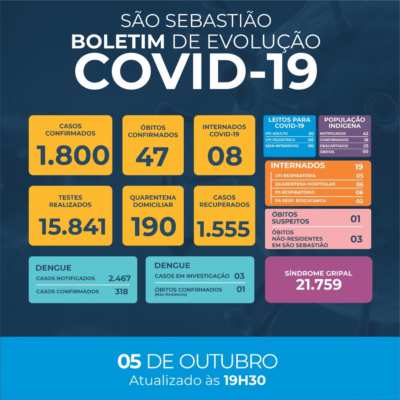 Prefeitura de São Sebastião - COVID-19: Boletim Epidemiológico #204