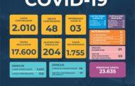 Prefeitura de São Sebastião - COVID-19: Boletim Epidemiológico #220