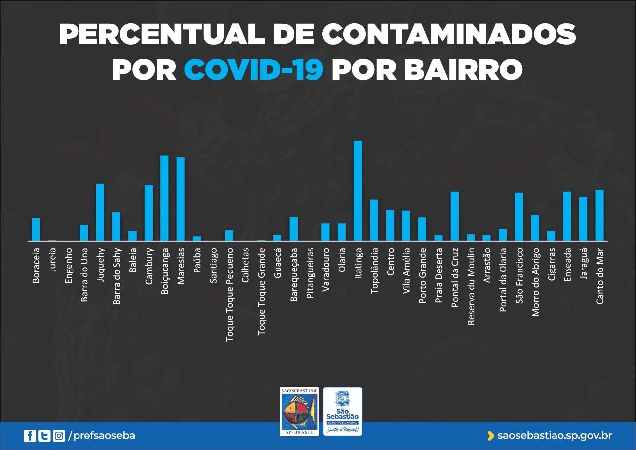 Prefeitura divulga mapa dos casos de Covid-19 por bairros