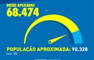 59% da população de São Sebastião está vacinada contra a Covid-19